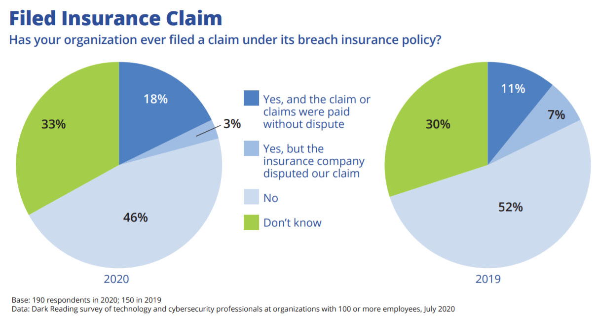 Chart: Undisputed Increase in Paid Claims