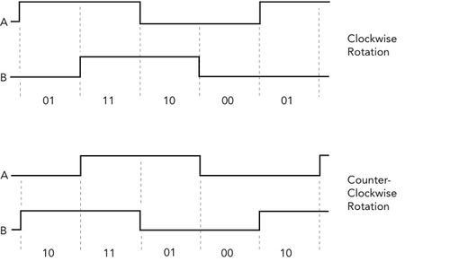 more on rotary encoders  u2013 my blog