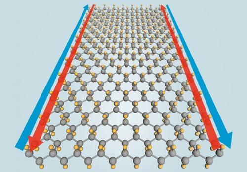 Adding fluorine atoms (yellow) to a 2-D monolayer of tin atoms (grey) should allow a predicted new material, stanene, to offer zero resistance along its edges (blue and red arrows) at temperatures up to 100 degrees Celsius (212 Fahrenheit). (Yong Xu/Tsinghua University; Greg Stewart/SLAC) (Source: SLAC)