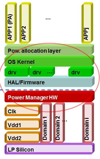 Where power manager hardware sits in a complex SoC with multiple domains (Source: Sonics)