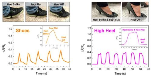 Submitting the sensor to walking shoes. The sensor yields characteristic electrical responses corresponding to the distinct movements of heel strike, foot flat, and heel off.