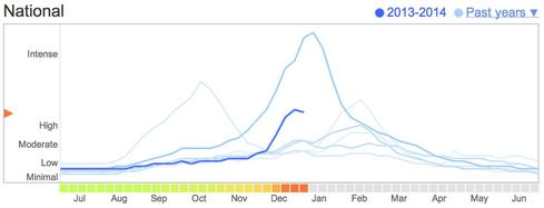 Source:  Google.org flu trends.