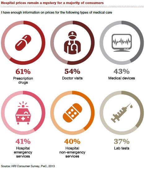 Consumers still lack access to healthcare pricing info. (Source: PwC)
