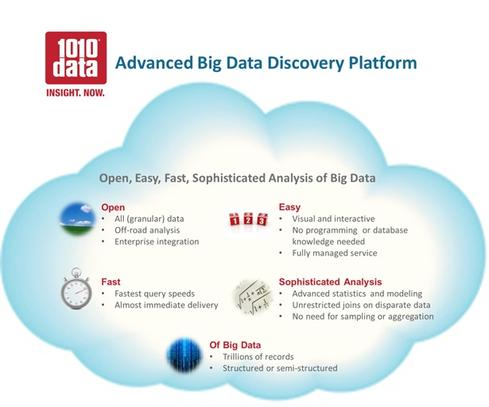 1010data puts analytics in the cloud    Analytical DBMS: 1010data columnar analytical database.  In-memory DBMS: None.  Stream-analysis option: None.  Hadoop distribution: None.   Hardware/software systems: Not applicable. New York-based 1010data launched its analytical, private-cloud service way back in 2000, building a base of customers on Wall Street. Marquis customers include NYSE Euronext and a number of big banks, but the company has also branched out into retail, CPG, gaming, healthcare, government, and telecommunications. 1010data's columnar database supports massively parallel processing for scalability, but it's a proprietary design with its own query language that supports a subset of SQL functions plus broader query types including graph and time-series analyses. It also handles semi-structured data such as social network and machine data. Beyond the database, the company offers a complete stack including data integration, reporting, and data-visualization tools, as well as advanced analytic functions including statistical analysis, optimization, and machine learning. 1010data's private-cloud approach relieves customers of the burden of managing and scaling infrastructure. Centralized management and access controls and APIs support integration with back-end systems as well as broad access to information with 'HIPAA-grade' security. The company has more than 250 customers. In contrast to a cloud provider such as Amazon, which delivers standardized (very-low-cost) services to tens of thousands of customers, 1010data is a custom services provider that crafts private-cloud applications and capabilities matched to customer needs.