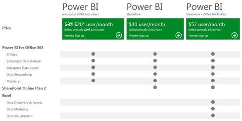 Microsoft Debuts Cloud Based Power Bi Informationweek
