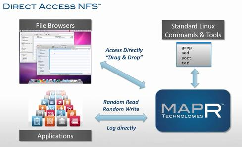 MapR says its NFS-based storage platform can run data-intensive applications and database management systems without significant rewrites.
