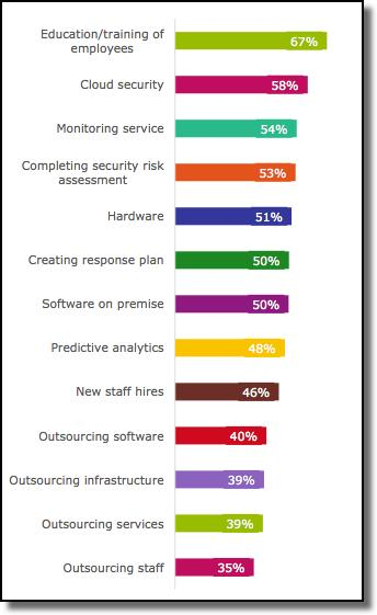 More than half (54%) of IT leaders in 10 countries increased spending on security in the last 12 months. (Image: Dell)