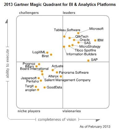 Magic quadrant for unified threat management 2013