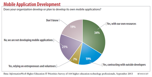 Sixty percent of respondents to our InformationWeek Higher Education IT Priorities Survey are developing their own mobile apps, either in house or with partners.