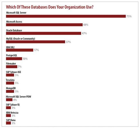 (Source: InformationWeek 2014 State of Database Technology Survey of 955 business technology professionals)