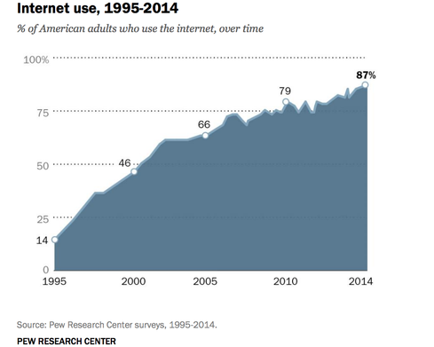 The Web Rising  In 1995, just two years after the debut of the NCSA Mosaic browser, 14% of US adults used the Internet, according to the Pew Research Center. Today, that figure stands at 87%, and it's hard to imagine what the 13% who are not using the Net are doing.  Image credit: Pew Research Center