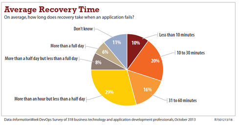 DevOps means speed, our 2014 survey says.