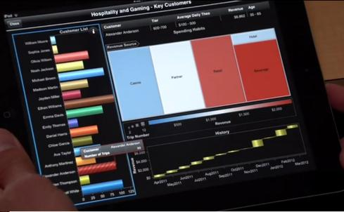 The SAS Visual Analytics interface as seen on an iPad.