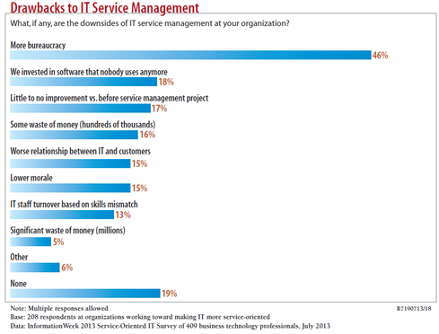 Among respondents pursuing ITaaS, bureaucracy is by far the biggest problem.