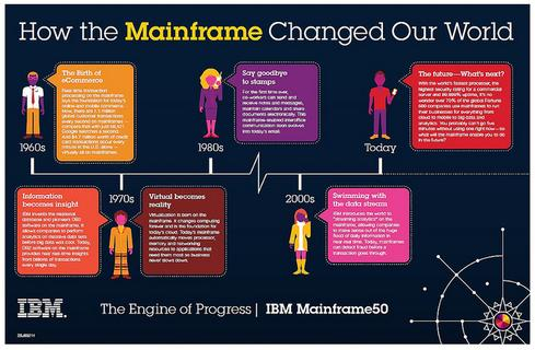 IBM marked the mainframe's 50th birthday this week.
