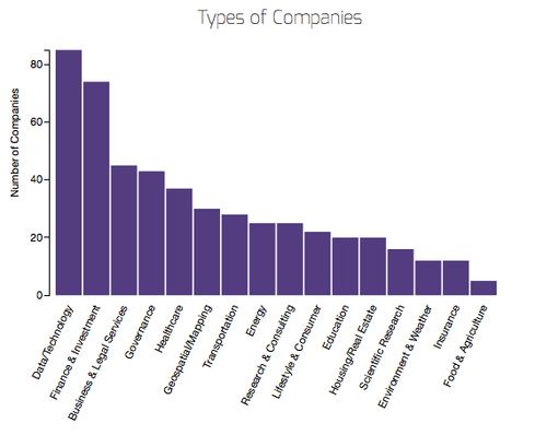 Number of Open Data 500 firms, by sector, using open government data.