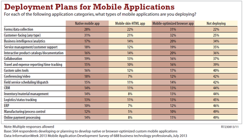 Data collection is a popular function in both platform-specific and browser-based apps, according to a recent InformationWeek mobile application development survey. Better make sure you secure those forms.