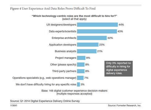 Digital Business Skills: Most Wanted List  Skills List