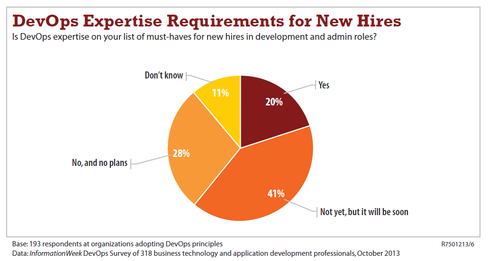 If 'DevOps' is just another way of saying 'multistack' then this is a key to hiring in the future, according to the InformationWeek DevOps Survey.
