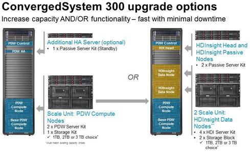 HP Offers Appliance For Microsoft Analytics Platform - InformationWeek