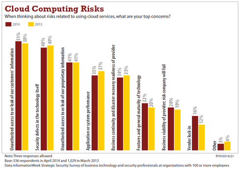 The  2014 Strategic Security Survey shows infosec pros are plenty worried about cloud services.