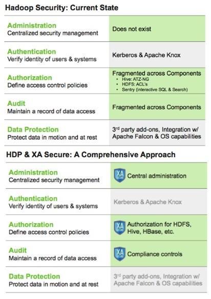 Hortonworks' Hadoop Security Buy - InformationWeek