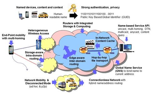 Major design features of the MobilityFirst architecture.(Image: WINLAB, Rutgers University)