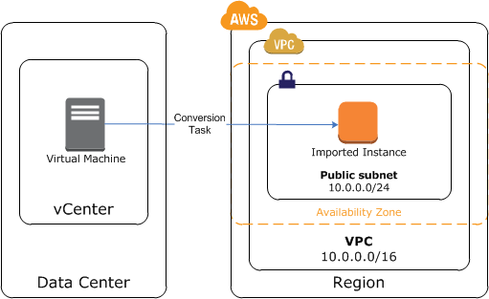 AWS gives vCenter virtual machine admins a direct link to its EC2 cloud.(Image: Amazon Web Services)