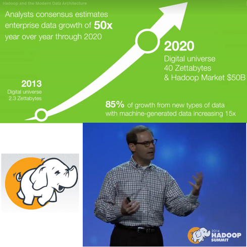 How big will big data get?  The digital universe will grow from 3.2 zettabytes today to 40 zettabytes in only six years. (One zettabyte is roughly a billion terabytes.) 'When we look at the data volumes coming at us, it's mind-blowing,' said Hortonworks CEO Rob Bearden in his keynote address at Hadoop Summit 2014 in San Jose, Calif. 'The data volume in the enterprise is going to grow 50x year-over-year between now and 2020. I think the most important thing to recognize is that 85% of that data is coming from net-new data sources.' And these sources, including mobile, social media, and web- and machine-generated data, present both a challenge and an opportunity for enterprises globally, Bearden noted. (Source: Hadoop Summit 2014)