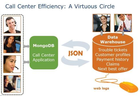An illustration of call-center integration between MongoDB and Teradata.