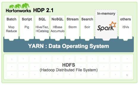 Hortonworks Certifies Spark On YARN, Hadoop - InformationWeek