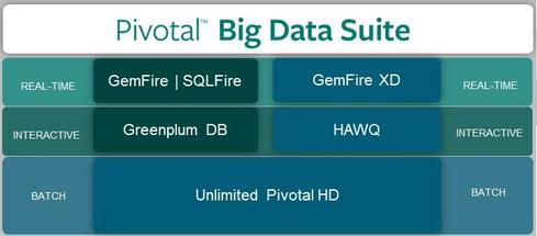 Pivotal's Hadoop platform supports batch processing (meaning MapReduce). Commercial Greenplum and HAWQ support SQL, while GemFire XD supports streaming and iterative, in-memory analysis like machine learning.