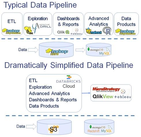 Databricks' depiction of Databricks Cloud replacing the many components of Hadoop used in today's big-data analyses. Apache Spark, the foundation of Databricks Cloud, runs on Hadoop, Cassandra, or Amazon Web Services S3.