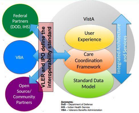 VistA Evolution target architecture.(Image: VA)