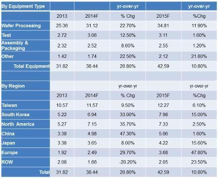 2014 midyear equipment forecast by market region (Source: SEMI)