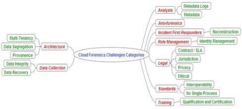 A mind map of forensic challenges from the NIST report.