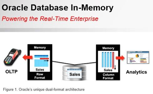 Oracle's Database In-Memory feature certainly has its appeal, but a database expert says the $23,000-per-CPU option is turned on by default in a new software patch.