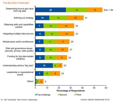 8 Reasons Big Data Projects Fail - InformationWeek