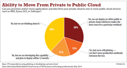 Complex or not, hybrid cloud is popular in enterprises.