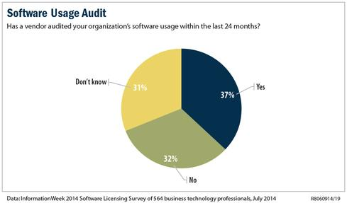 Software Licensing: Move From Defense To Offense - InformationWeek
