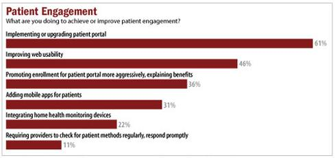 InformationWeek 2014 Healthcare IT Priorities Survey of 322 healthcare technology professionals, February 2014.