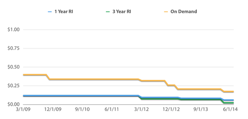 Amazon On-Demand Vs  Reserved Instances: Cost Comparison