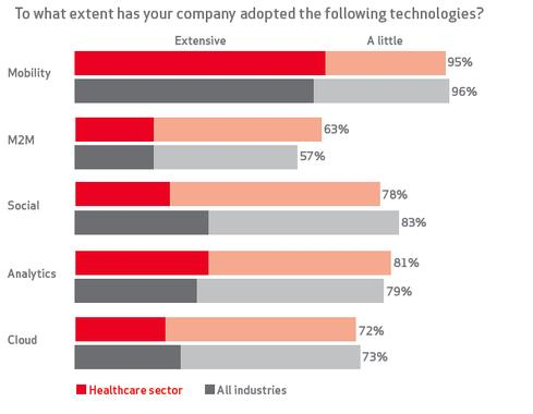 (Source: Verizon-Harvard Business Review Analytic Services)