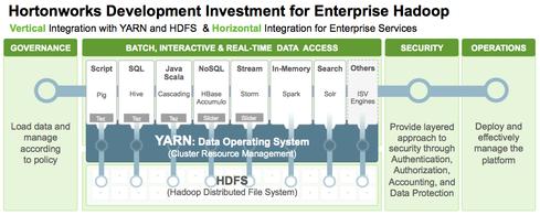 Hortonworks Updates Hadoop Data Platform Informationweek