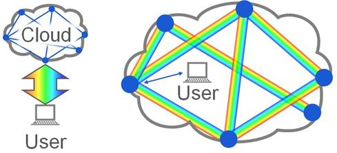The Internet has transformed from end-users vertically accessing information stored on physical servers on data-center operator LANs to users tapping into global-scale horizontal clusters of virtualized storage and compute resources. Most traffic now flows privately between data-center clusters.