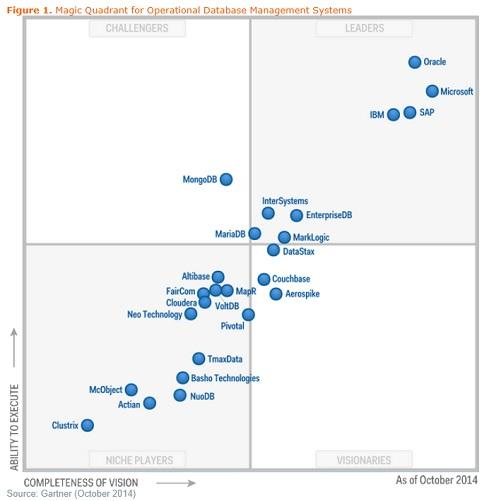Gartner's latest database Magic Quadrant puts Microsoft in the lead on 'completeness of vision.' Gartner says Microsoft recently surpassed IBM to take second place in database revenue, behind Oracle.
