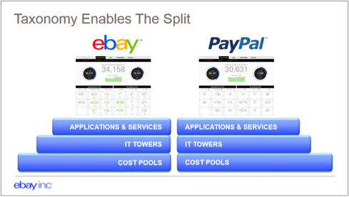 EBay and PayPal are using TBM techniques in the separation of their organizations. (EBay slide via Apptio blog)