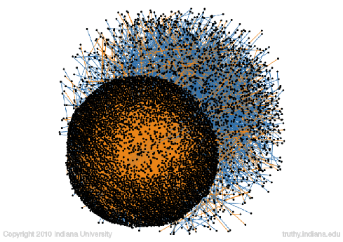 Visualization of conversations about President Barack Obama. Orange cluster represents people mentioning him in their tweets. (Source: Indiana University)