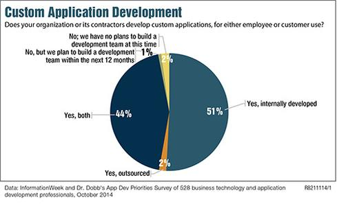 A miniscule 2% of 528 respondents to the  2015 App Dev Priorities Survey outsource software development.