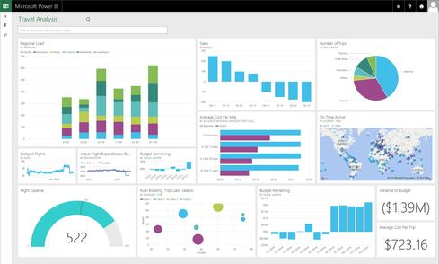 A Microsoft Power BI dashboard, one of six new features now in preview.